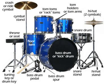 nama dan bagian pada drum