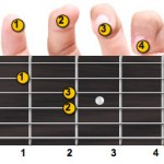 A Minor Guitar Chord Fingering