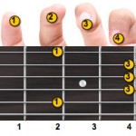 B Major Guitar Chord Fingering