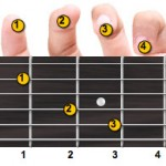 C Major Guitar Chord Fingering