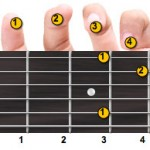 C Minor Guitar Chord Fingering