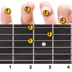 D major guitar chord fingering