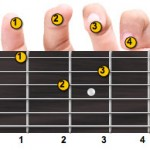 D Minor Guitar Chord Fingering