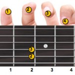 E Minor Guitar Chord Fingering