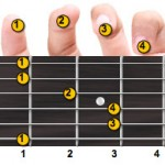 F Major Guitar Chord Fingering