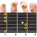 F Minor Guitar Chord Fingering