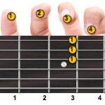 G Minor Guitar Chord Fingering